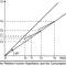 Relative income hypothesis (1949)