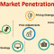 Market penetration strategy